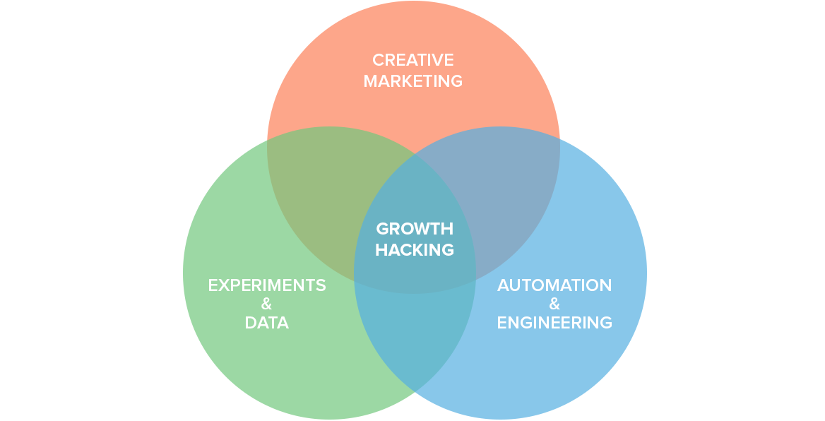 growth hacking approccio