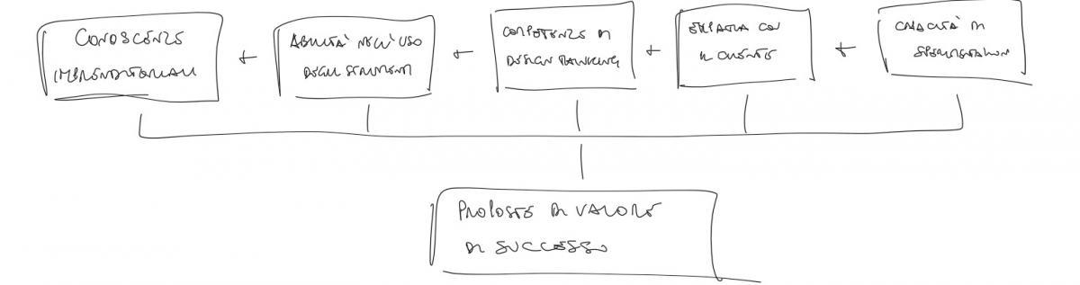 proposta di valore di successo