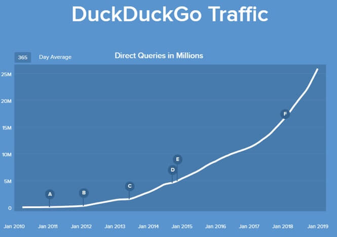 duckduckgo trend crescita